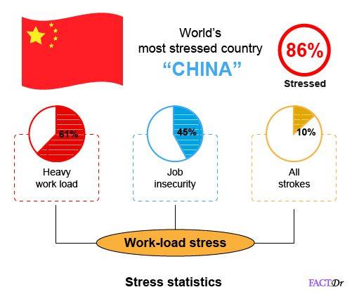 stress statistics