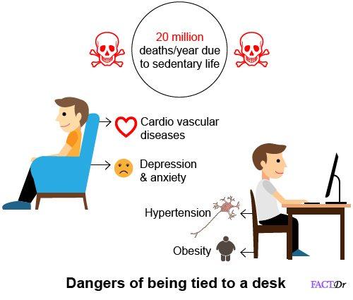 sitting disease