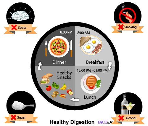 improve digestion