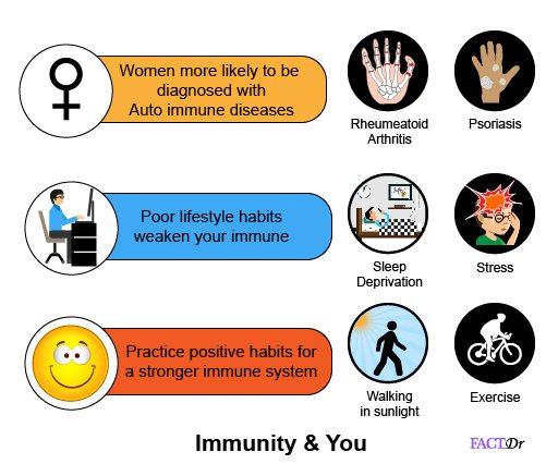 immunity facts