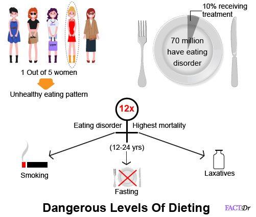 anorexia statistics