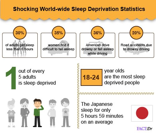 sleep deprivation statistics