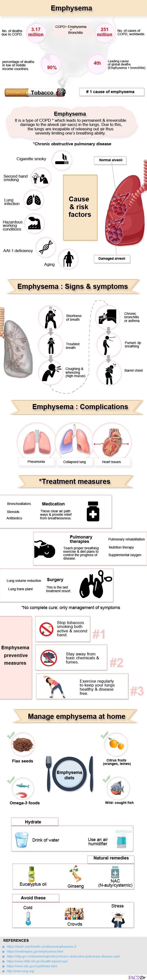 emphysema infographic