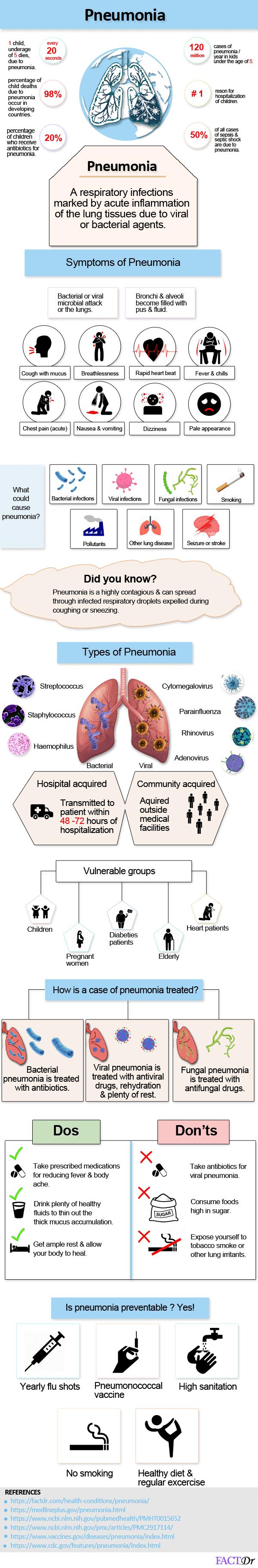 Pneumonia infographic