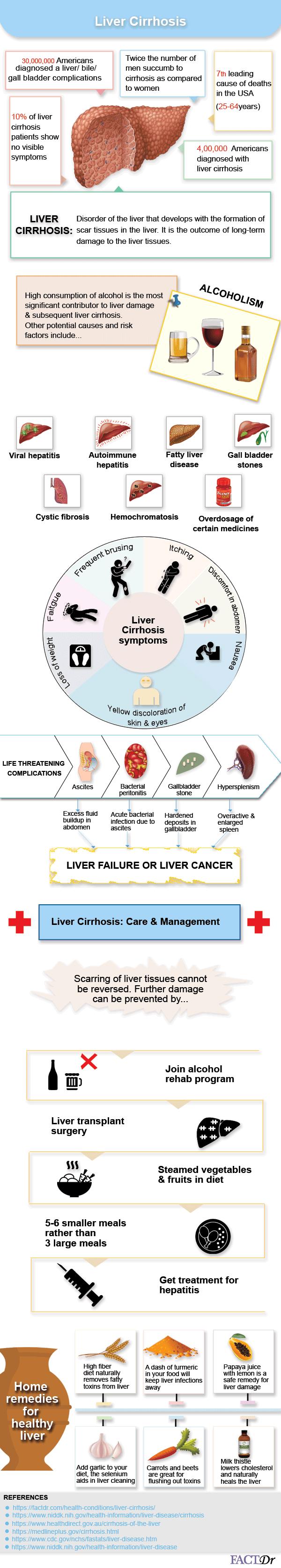 liver cirrhosis infographic