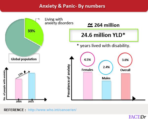 Anxiety & Panic
