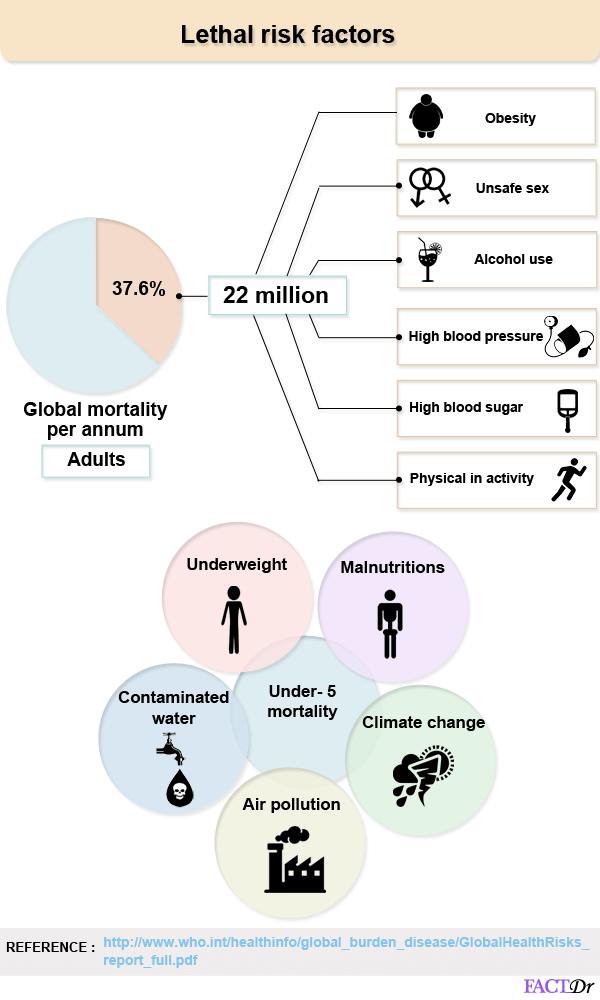 Lethal risk factors