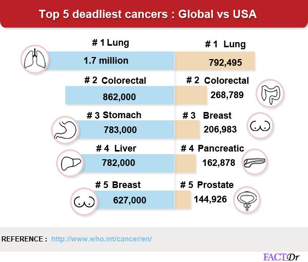 top 5 deadliest cancer