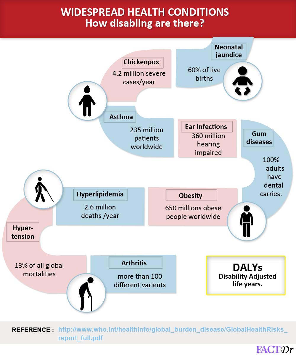 widespread health conditions