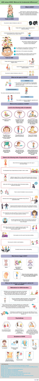 ADD versus ADHD