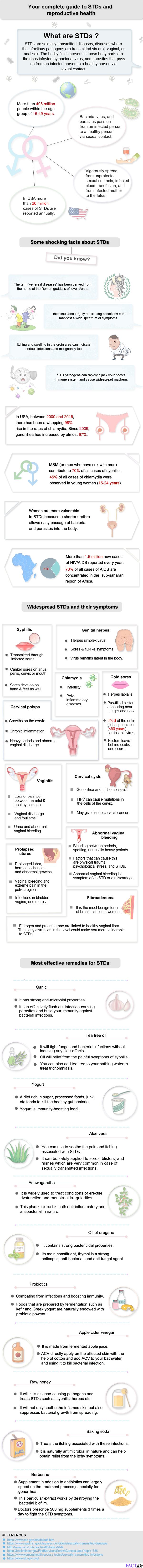 STDs  infographic