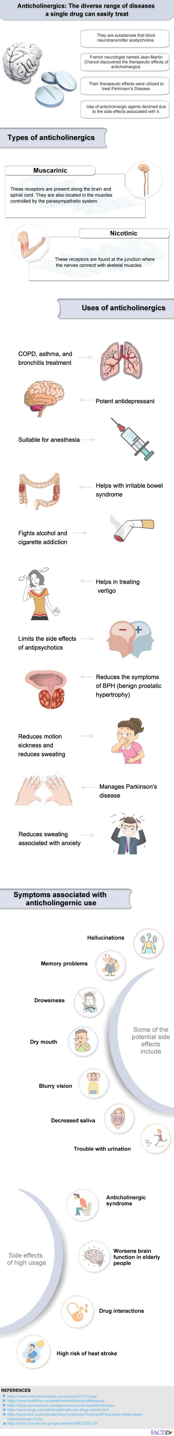 ANTICHOLINERGIC infographic