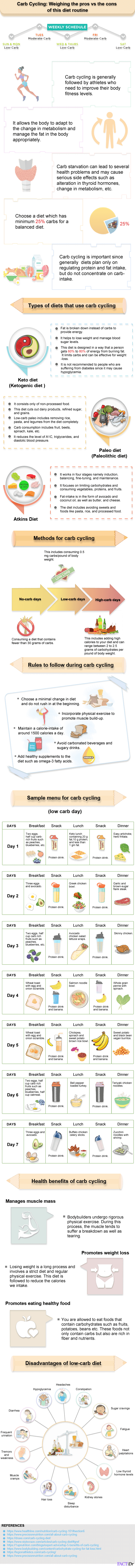Carb cycling infographic