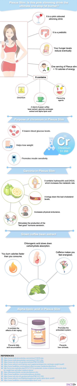 Plexus Slim: Is this pink slimming drink the ultimate one-stop fat burner?