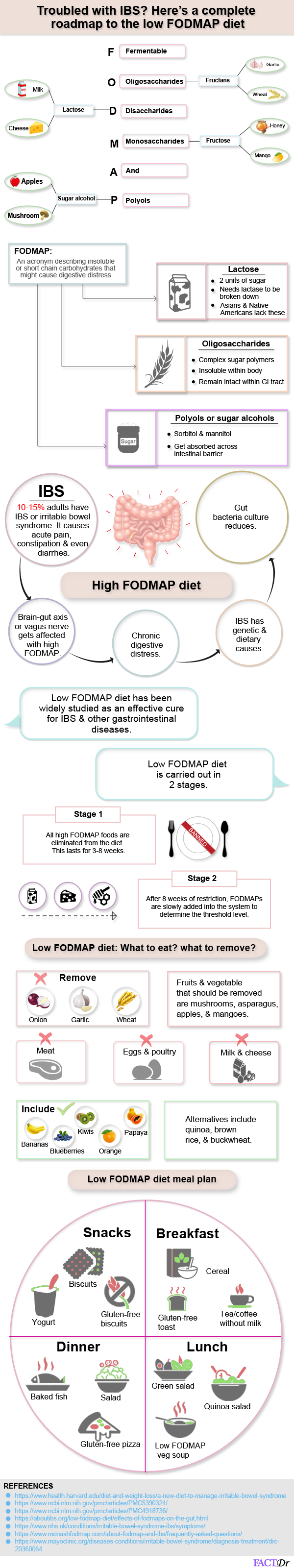 Fodmap-diet-infographic