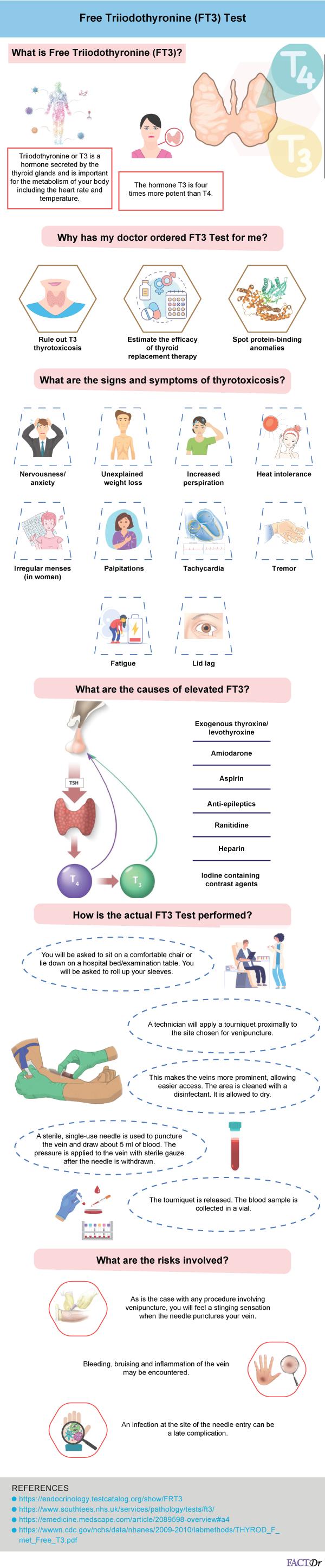 free triiodothyronine or FT3 test