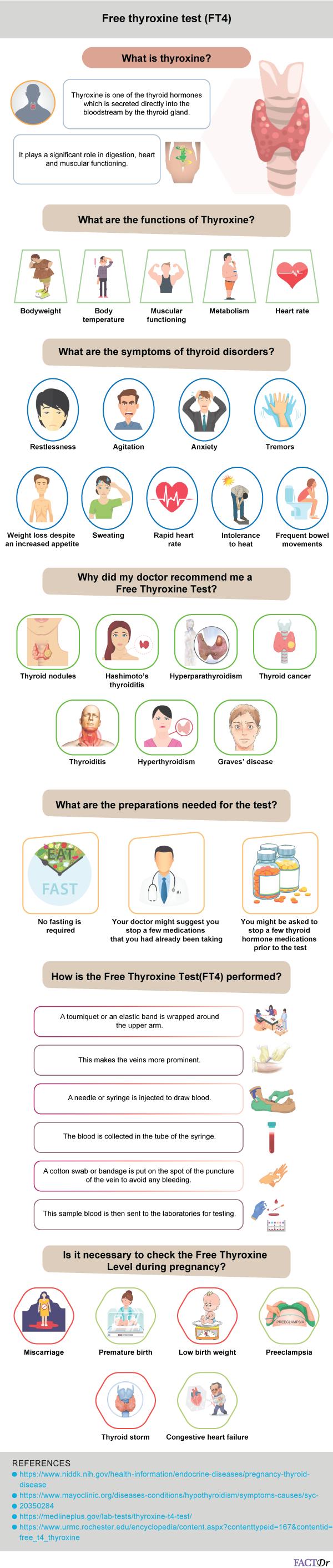 free thyroxine test