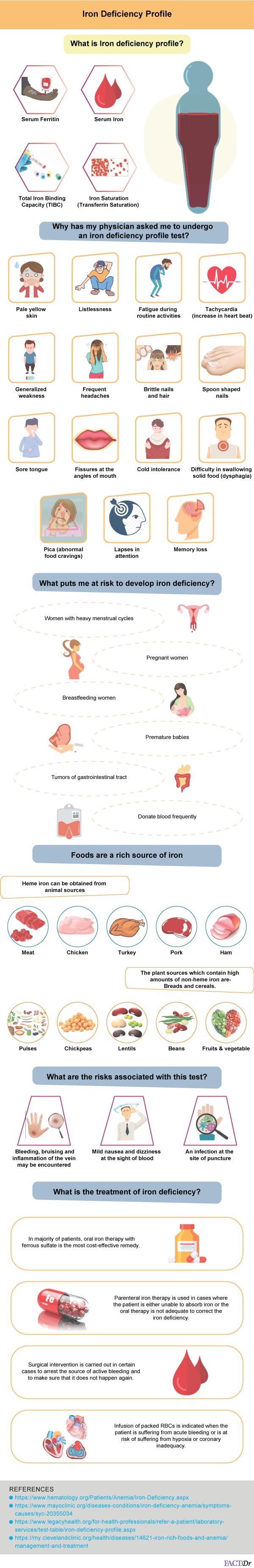 iron deficiency profile