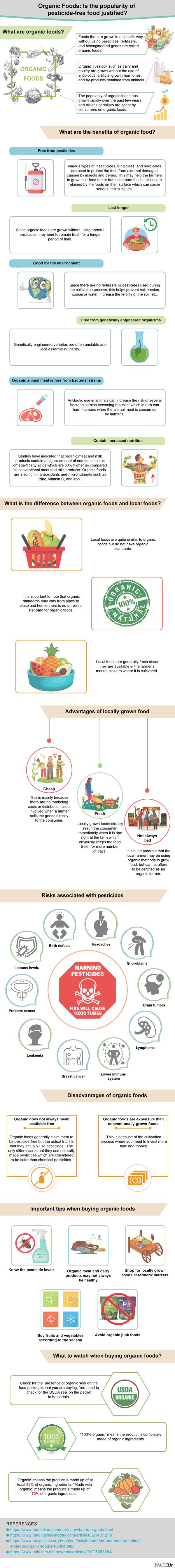 Organic-Foods-infographic