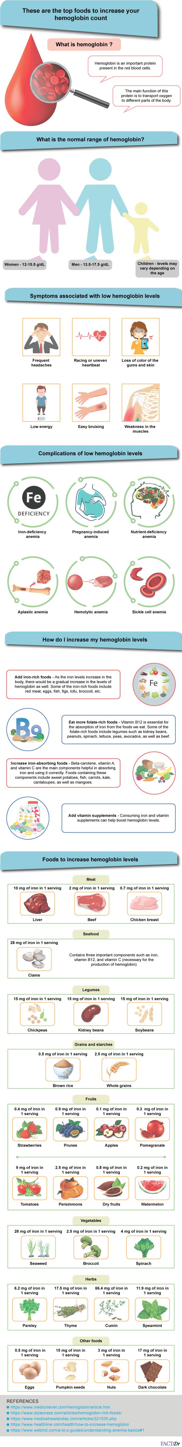 foods-increase-hemoglobin