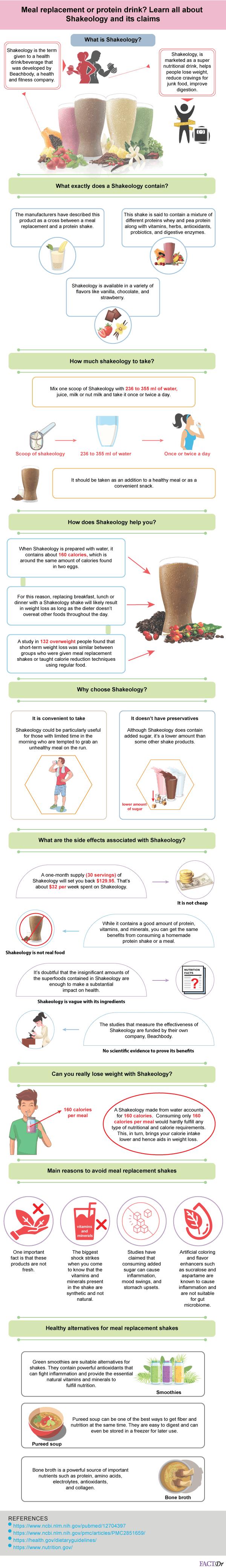 shakeology infographic