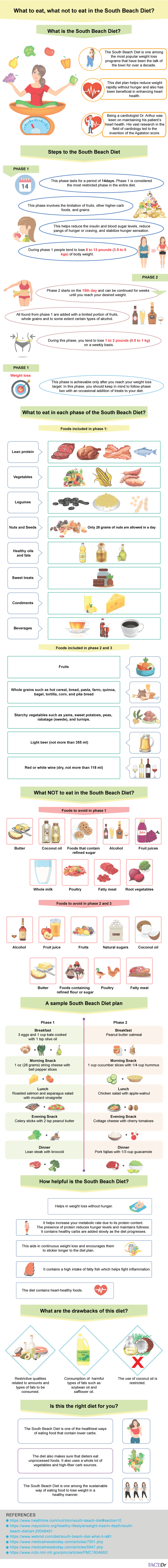 south beach diet infographic
