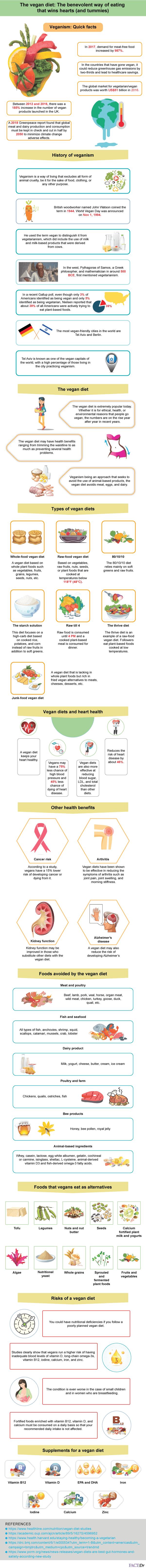 vegan diet infographic