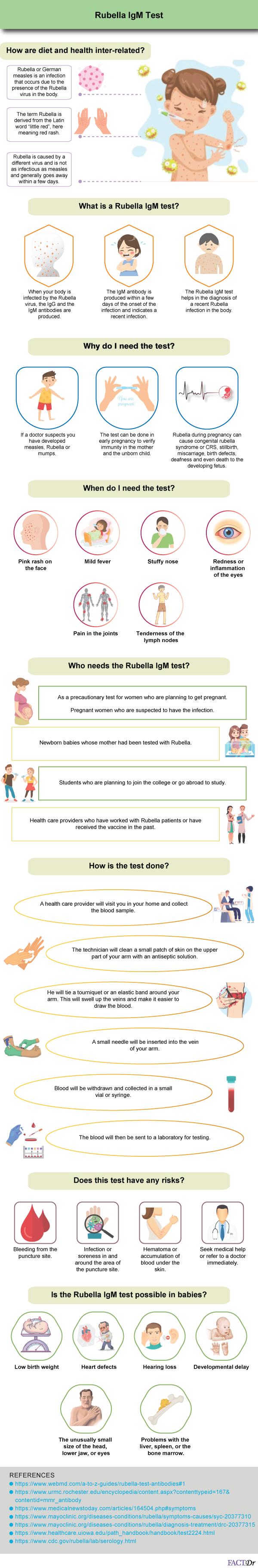 Rubella IgM Test