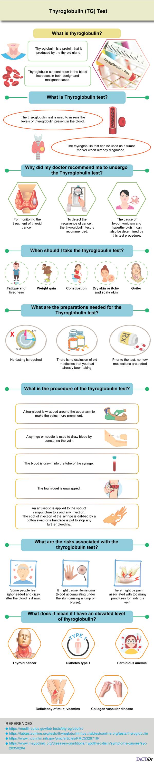 Thyroglobulin (TG) Test