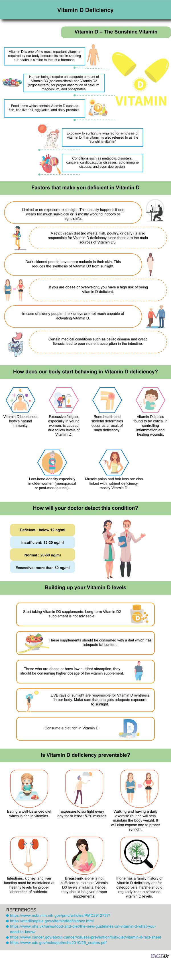 Vitamin D Deficiency test